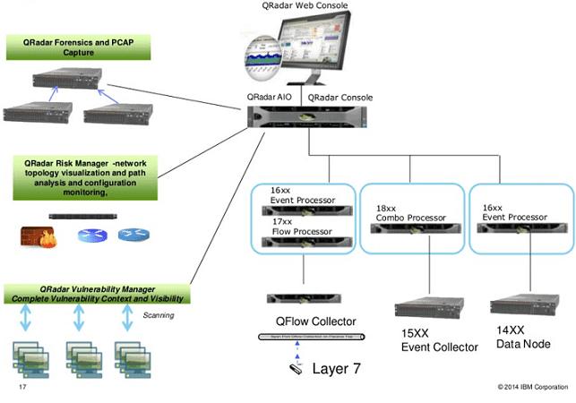Cours d'analyste en cybersécurité avec IBM QRadar SIEM, SiXe Ingeniería
