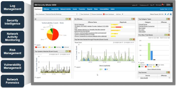 Análisis de amenazas y operación de IBM QRadar SIEM, SiXe Ingeniería