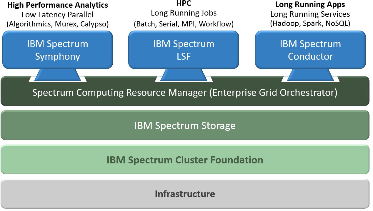 IBM Spectrum Computing (HPC), SiXe Ingeniería