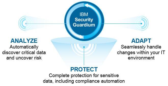 Curso de operaciones y administración de IBM Guardium, SiXe Ingeniería