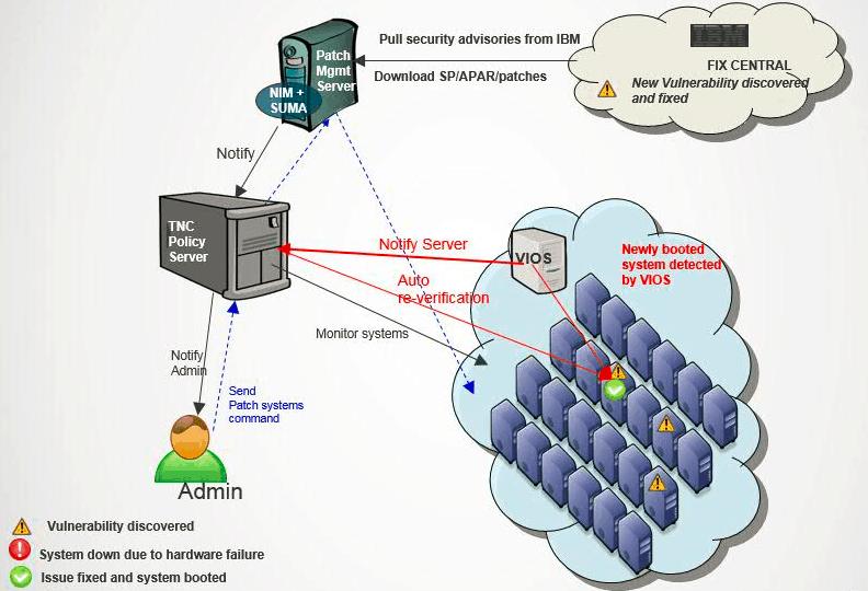 Seguridad y compliance en AIX con PowerSC, SiXe Ingeniería