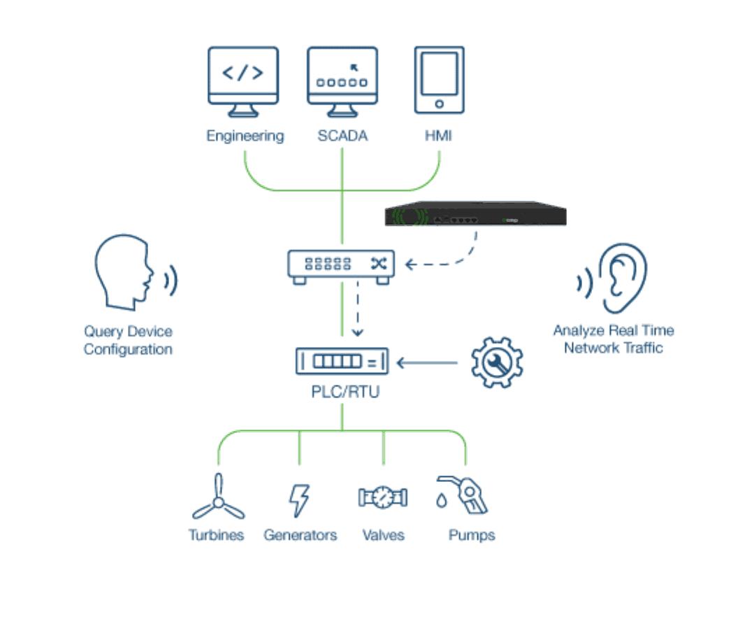 Control de integridad y seguridad de dispositivos industriales con Indegy, SiXe Ingeniería