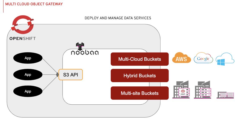 Novedades en Red Hat OpenShift Platform 4.3, SiXe Ingeniería