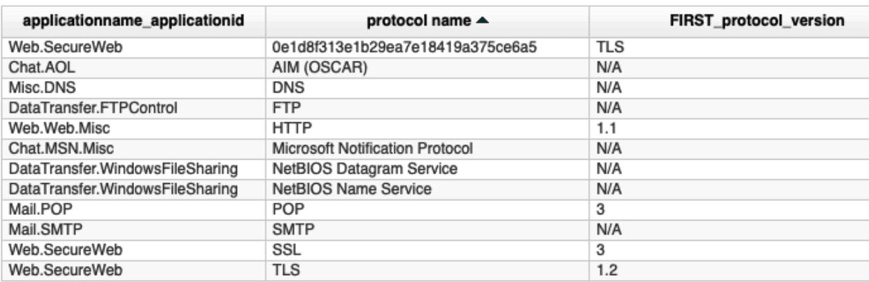 Novedades en IBM QRadar SIEM versión 7.3.3 (hacia la 7.4), SiXe Ingeniería